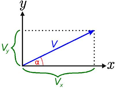 vector velocidad